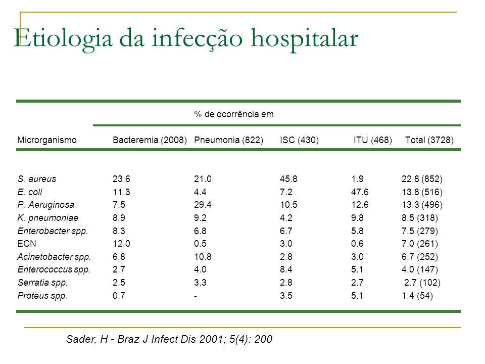 Etiologia da infecção hospitalar % de ocorrência em Microrganismo Bacteremia (2008) Pneumonia (822) ISC (430) ITU (468) Total (3728) S. aureus 23.6 21
