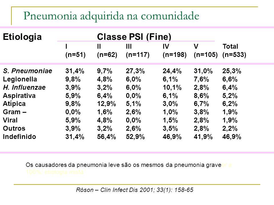 Pneumonia adquirida na comunidade EtiologiaClasse PSI (Fine) IIIIIIIVVTotal (n=51)(n=62)(n=117)(n=198)(n=105)(n=533) S. Pneumoniae31,4%9,7%27,3%24,4%3
