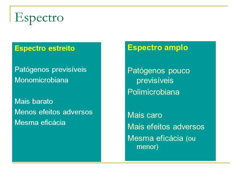 Espectro Espectro estreito Patógenos previsíveis Monomicrobiana Mais barato Menos efeitos adversos Mesma eficácia Espectro amplo Patógenos pouco previ