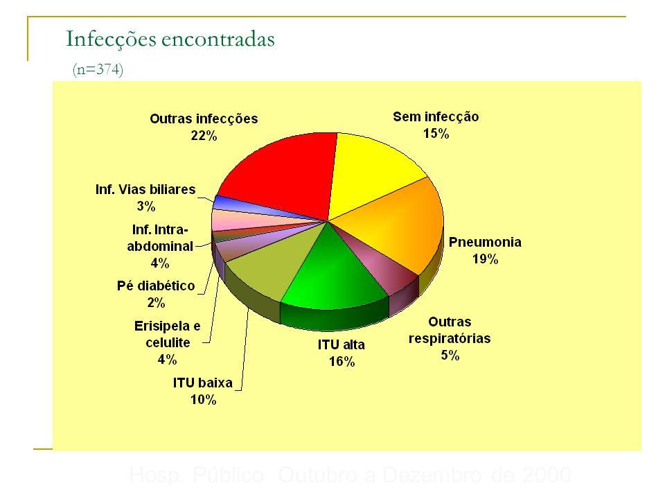 Infecções encontradas (n=374) Hosp. Público Outubro a Dezembro de 2000