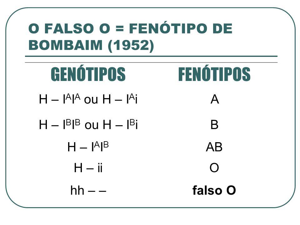 O FALSO O = FENÓTIPO DE BOMBAIM (1952) GENÓTIPOSFENÓTIPOS H – I A I A ou H – I A iA H – I B I B ou H – I B iB H – I A I B AB H – iiO hh – –falso O