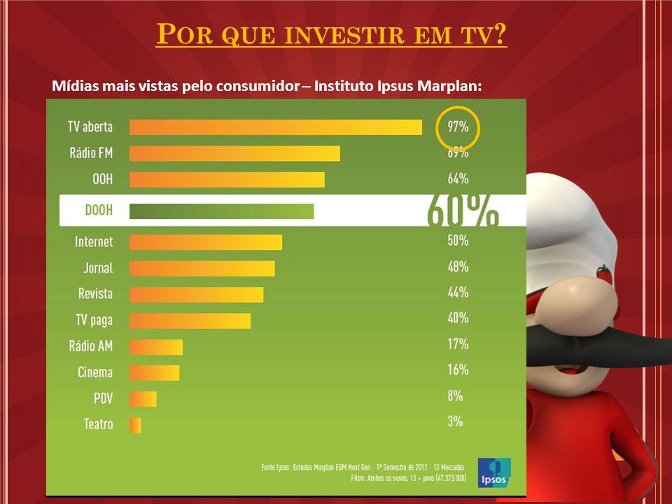 Mídias mais vistas pelo consumidor – Instituto Ipsus Marplan: