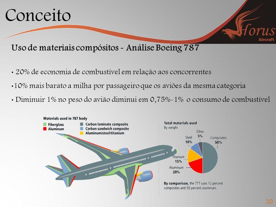 Conceito 10 Uso de materiais compósitos - Análise Boeing 787 20% de economia de combustível em relação aos concorrentes 10% mais barato a milha por passageiro que os aviões da mesma categoria Diminuir 1% no peso do avião diminui em 0,75%-1% o consumo de combustível