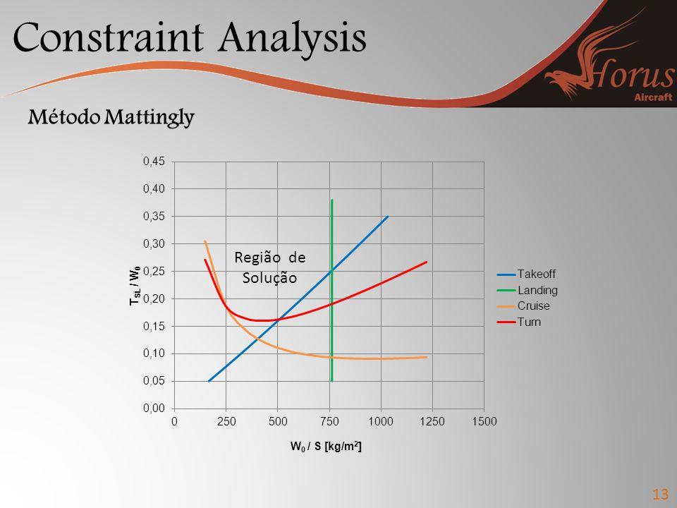 Constraint Analysis 13 Método Mattingly Região de Solução