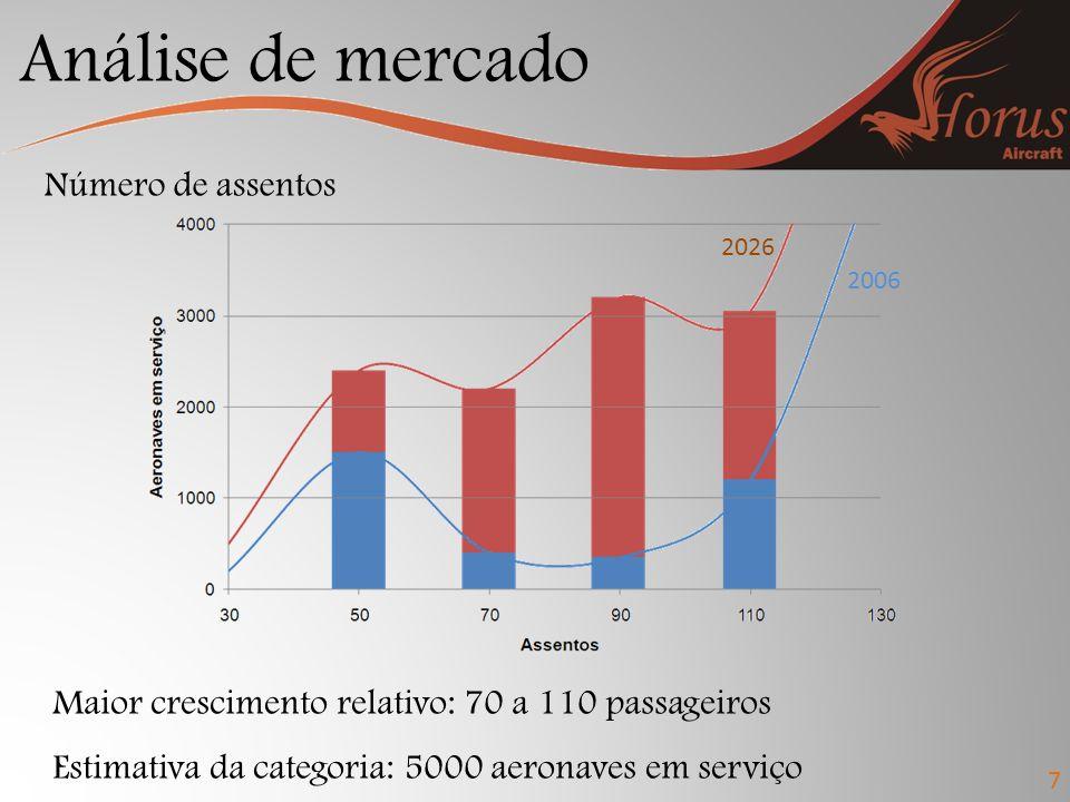 Análise de mercado 7 Número de assentos Maior crescimento relativo: 70 a 110 passageiros Estimativa da categoria: 5000 aeronaves em serviço 2026 2006