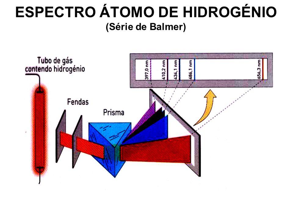SÉRIES DO ESPECTRO DO ÁTOMO DE H