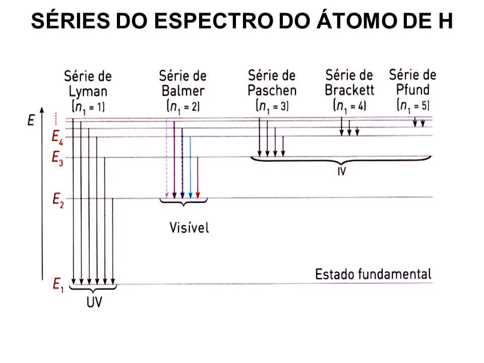 ESPECTRO DO ÁTOMO DE H (Modelo de Bohr) 2,18 x 10 - 18 E n = - ( J ) n 2 n – nível de energia Bohr