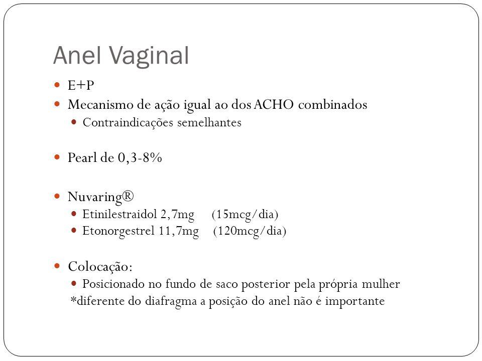 Anel Vaginal E+P Mecanismo de ação igual ao dos ACHO combinados Contraindicações semelhantes Pearl de 0,3-8% Nuvaring® Etinilestraidol 2,7mg (15mcg/di