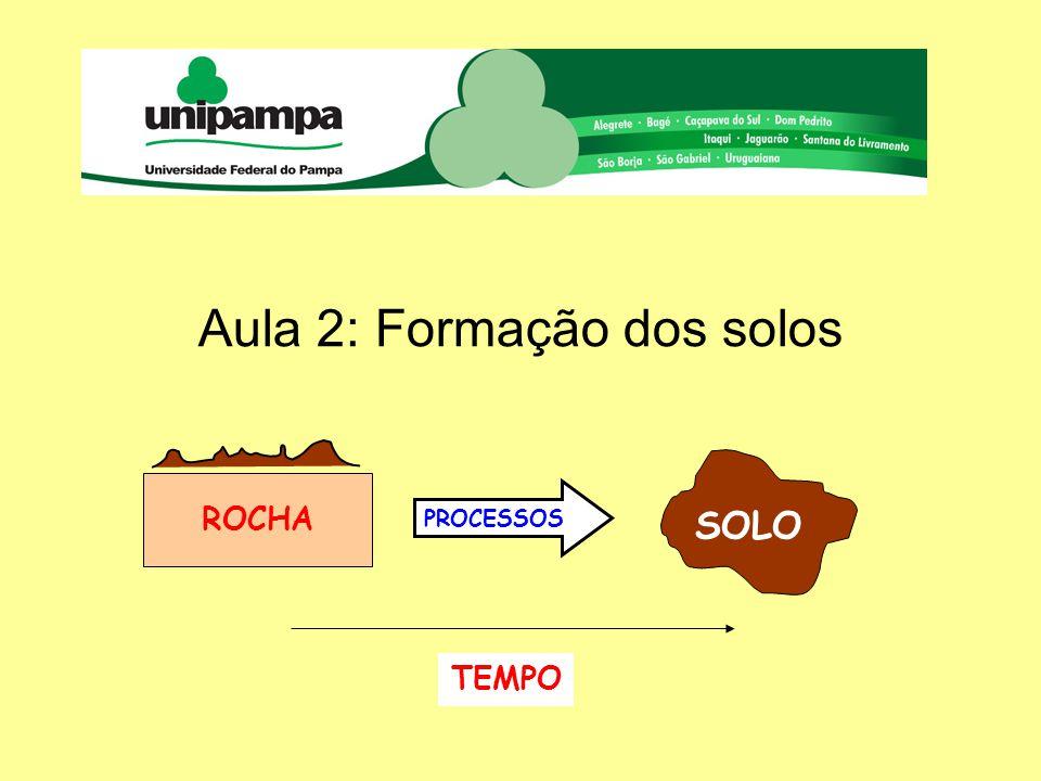 Aula 2: Formação dos solos ROCHA SOLO PROCESSOS TEMPO
