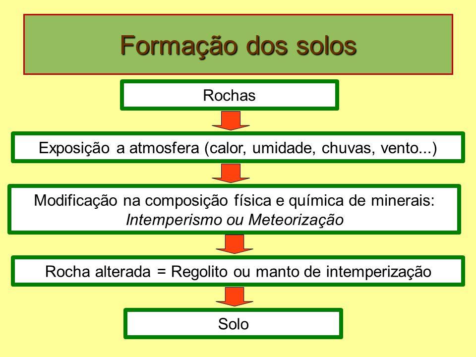 Formação dos solos Rochas Exposição a atmosfera (calor, umidade, chuvas, vento...) Modificação na composição física e química de minerais: Intemperism