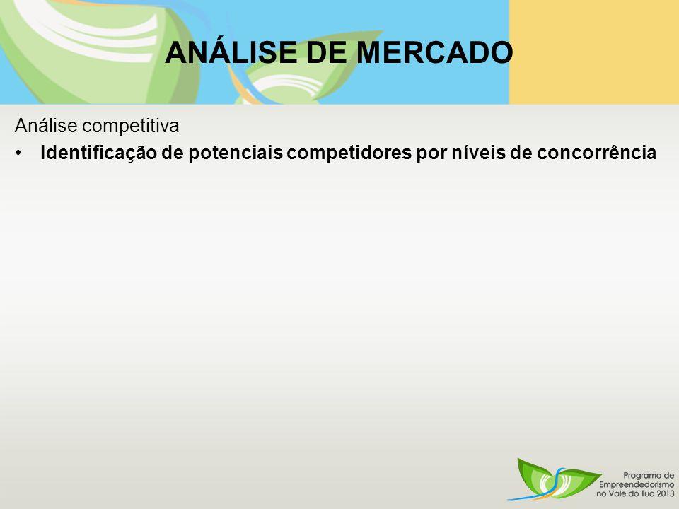 ANÁLISE DE MERCADO Análise competitiva Identificação de potenciais competidores por níveis de concorrência