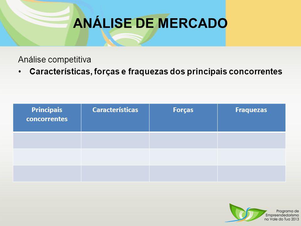 ANÁLISE DE MERCADO Análise competitiva Características, forças e fraquezas dos principais concorrentes Principais concorrentes CaracterísticasForçasFraquezas