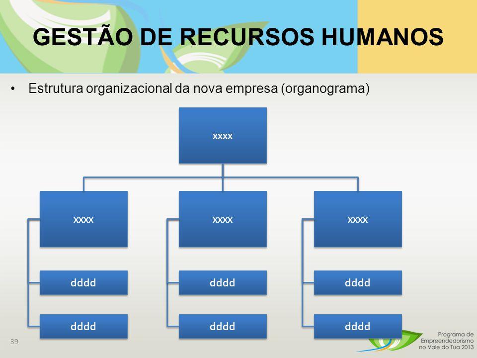 GESTÃO DE RECURSOS HUMANOS Estrutura organizacional da nova empresa (organograma) 39 xxxx dddd