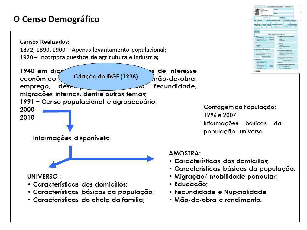 O Censo Demográfico Censos Realizados: 1872, 1890, 1900 – Apenas levantamento populacional; 1920 – Incorpora quesitos de agricultura e indústria; Info