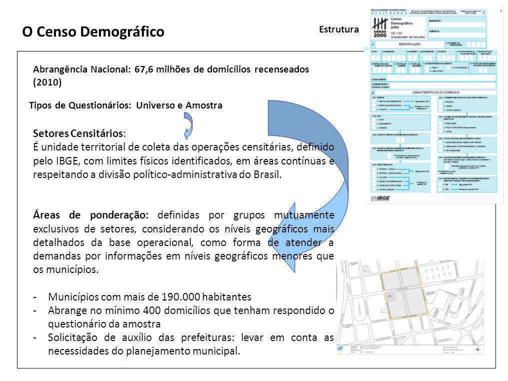 O Censo Demográfico Estrutura Abrangência Nacional: 67,6 milhões de domicílios recenseados (2010) Tipos de Questionários: Universo e Amostra Setores Censitários: É unidade territorial de coleta das operações censitárias, definido pelo IBGE, com limites físicos identificados, em áreas contínuas e respeitando a divisão político-administrativa do Brasil.