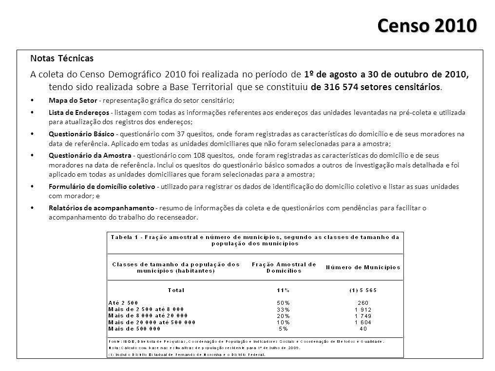 Notas Técnicas A coleta do Censo Demográfico 2010 foi realizada no período de 1º de agosto a 30 de outubro de 2010, tendo sido realizada sobre a Base Territorial que se constituiu de 316 574 setores censitários.