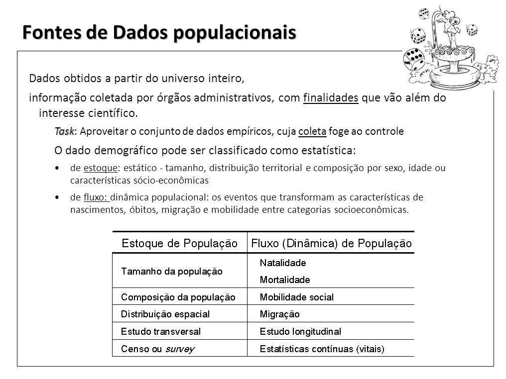 Fontes de Dados populacionais Dados obtidos a partir do universo inteiro, informação coletada por órgãos administrativos, com finalidades que vão além do interesse científico.