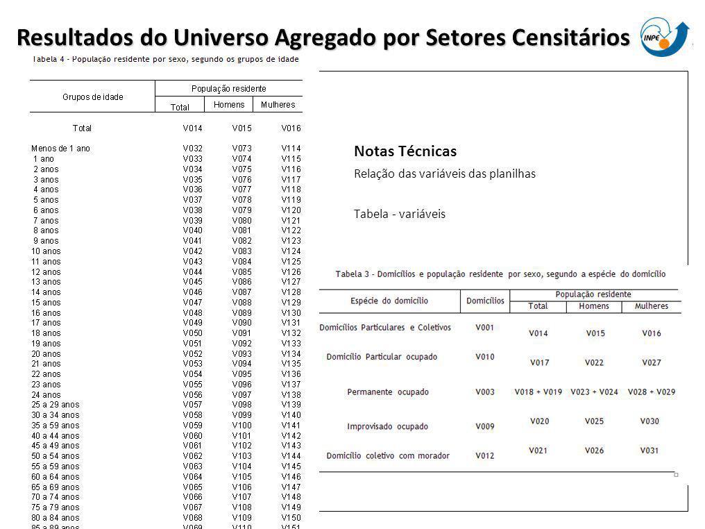 Notas Técnicas Relação das variáveis das planilhas Tabela - variáveis Resultados do Universo Agregado por Setores Censitários