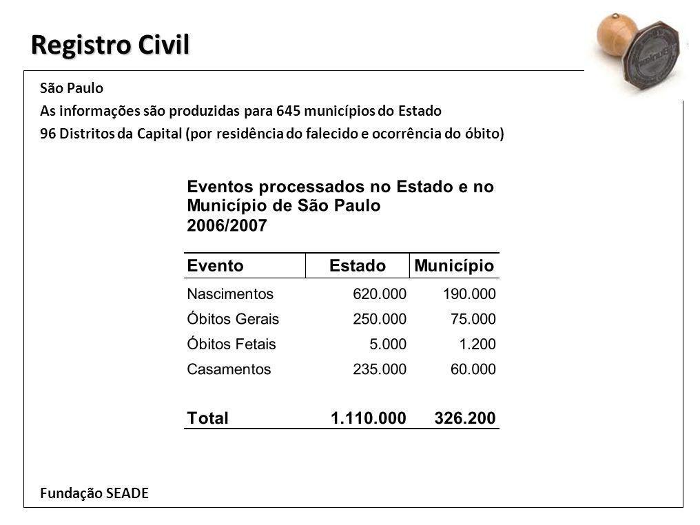 Registro Civil São Paulo As informações são produzidas para 645 municípios do Estado 96 Distritos da Capital (por residência do falecido e ocorrência do óbito) Fundação SEADE