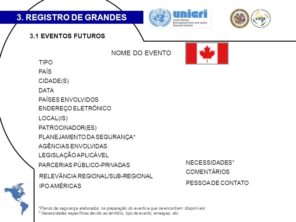 3. REGISTRO DE GRANDES EVENTOS 3.1 EVENTOS FUTUROS NOME DO EVENTO TIPO PAÍS CIDADE(S) DATA PAÍSES ENVOLVIDOS ENDEREÇO ELETRÔNICO LOCAL(IS) PATROCINADO