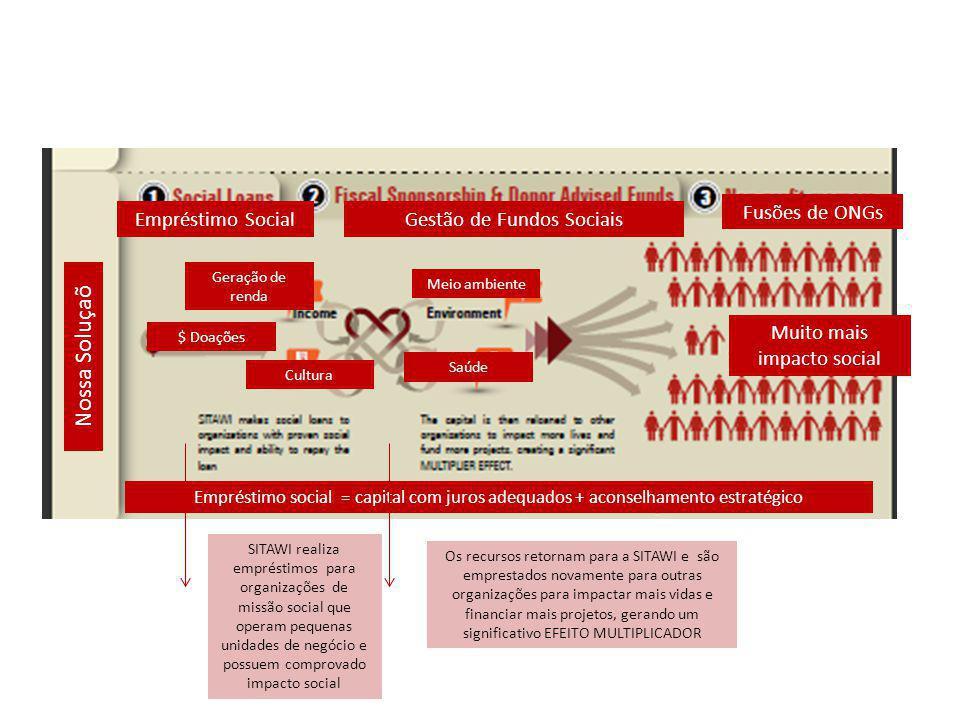 Nossa Soluçaõ Empréstimo social = capital com juros adequados + aconselhamento estratégico Empréstimo SocialGestão de Fundos Sociais Fusões de ONGs Mu