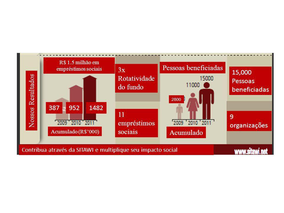 Contribua através da SITAWI e multiplique seu impacto social 9 organizações 15,000 Pessoas beneficiadas Nossos Resultados R$ 1.5 milhão em empréstimos