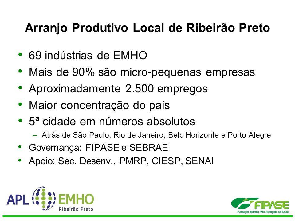 Diagnóstico: –Crescente competição por preços –Baixo grau de inovação –Poucas ações cooperativas –Dificuldade em se adaptar às regulamentações –Carência de laboratórios para ensaios e certificação de produtos Arranjo Produtivo Local de Ribeirão Preto