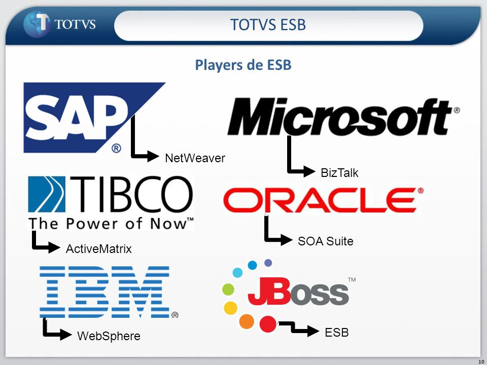ESB SOA Suite Players de ESB TOTVS ESB 10 NetWeaver BizTalk ActiveMatrix WebSphere