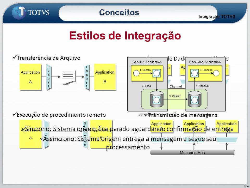 104 Transferência de Arquivo Banco de Dados compartilhado Execução de procedimento remoto Transmissão de mensagens Estilos de Integração Integração TO