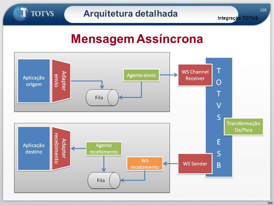 108 Arquitetura detalhada Integração TOTVS Mensagem Assíncrona