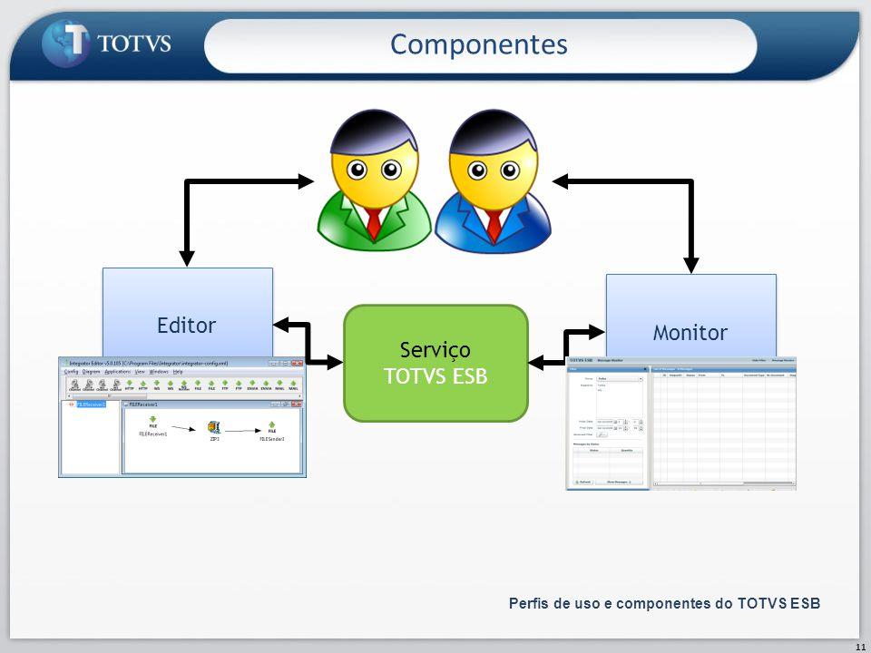 Componentes 11 Perfis de uso e componentes do TOTVS ESB Serviço TOTVS ESB Editor Monitor