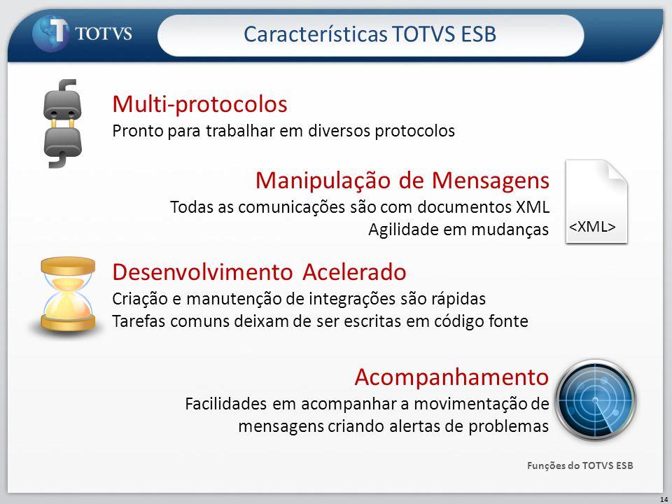 Características TOTVS ESB 14 Funções do TOTVS ESB Multi-protocolos Pronto para trabalhar em diversos protocolos Manipulação de Mensagens Todas as comu