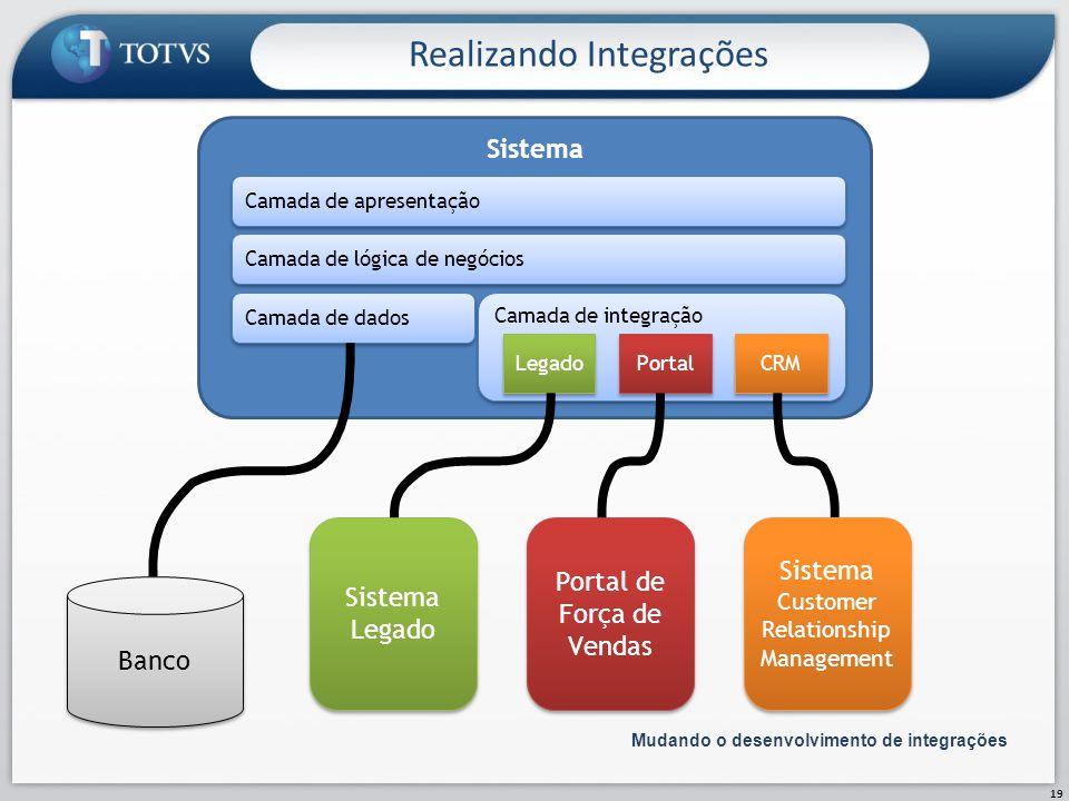 Realizando Integrações 19 Mudando o desenvolvimento de integrações Sistema Camada de apresentação Camada de lógica de negócios Camada de dados Banco C