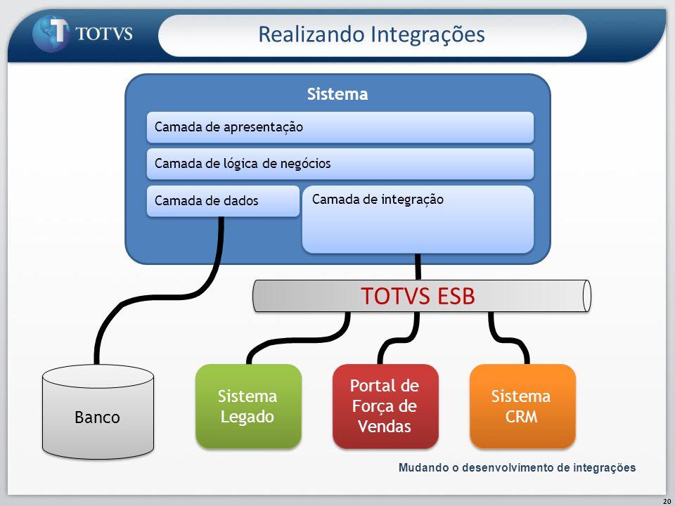 Realizando Integrações 20 Mudando o desenvolvimento de integrações Sistema Camada de apresentação Camada de lógica de negócios Camada de dados Banco S