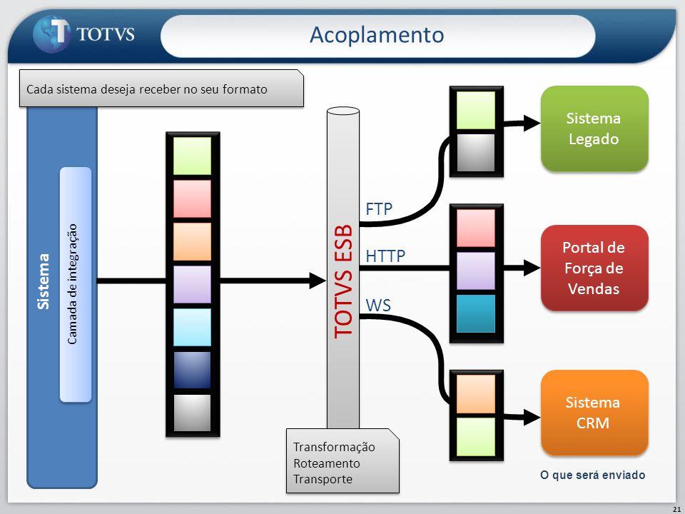 Acoplamento 21 O que será enviado Sistema Camada de integração TOTVS ESB Sistema Legado Portal de Força de Vendas Sistema CRM Sistema CRM Cada sistema