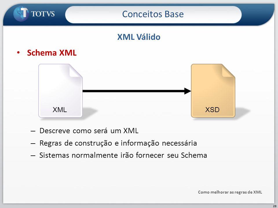 Schema XML – Descreve como será um XML – Regras de construção e informação necessária – Sistemas normalmente irão fornecer seu Schema XML Válido Como