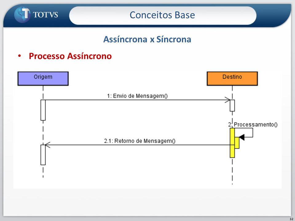 Assíncrona x Síncrona Conceitos Base 32 Processo Assíncrono