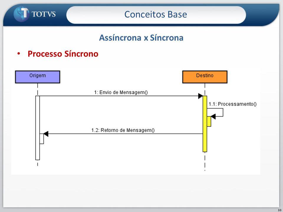Assíncrona x Síncrona Conceitos Base 33 Processo Síncrono