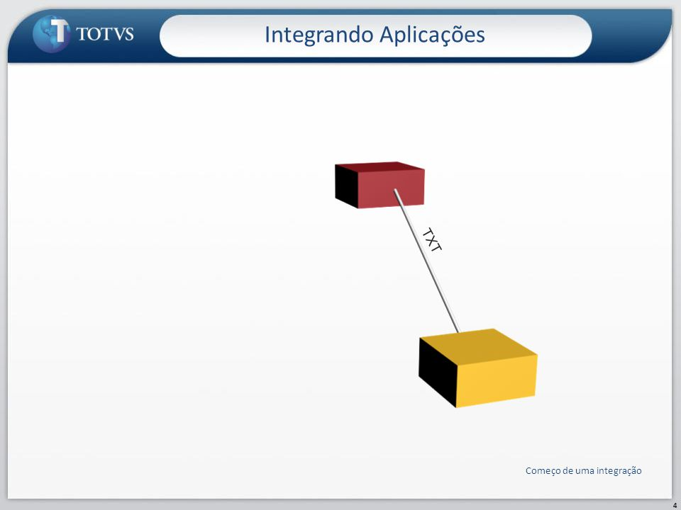 105 TXT XML CSV FTP TELNET JMS ODBC HTTP SQL Web Service SOAP Modelo com alto acoplamento Integração TOTVS Conceitos