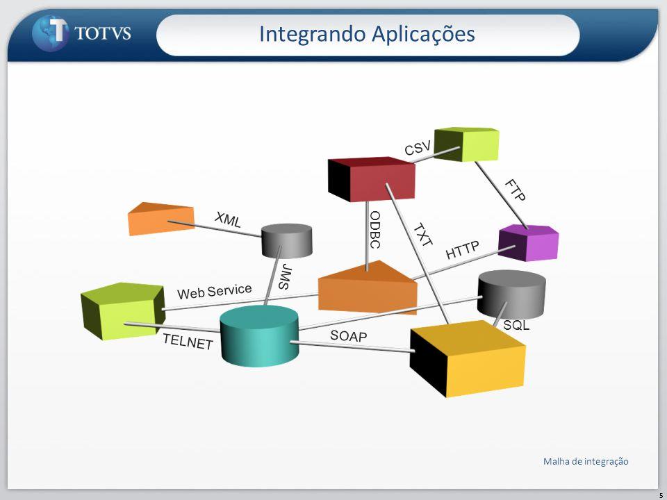Integrando Aplicações 5 TXT XML CSV FTP TELNET JMS ODBC HTTP SQL Web Service SOAP Malha de integração