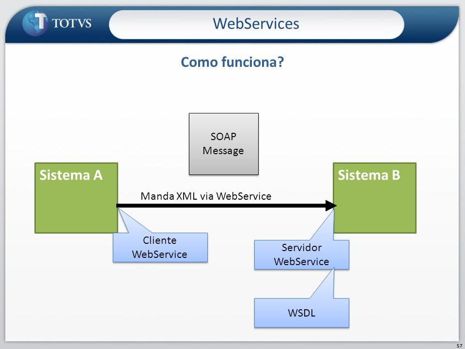 Como funciona? WebServices 57 Sistema ASistema B Manda XML via WebService SOAP Message Cliente WebService Servidor WebService WSDL