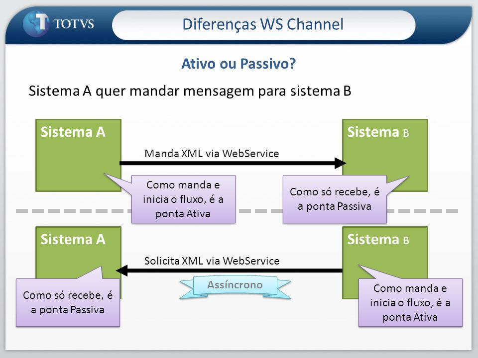 Sistema A quer mandar mensagem para sistema B Ativo ou Passivo? Diferenças WS Channel Sistema ASistema B Manda XML via WebService Como manda e inicia