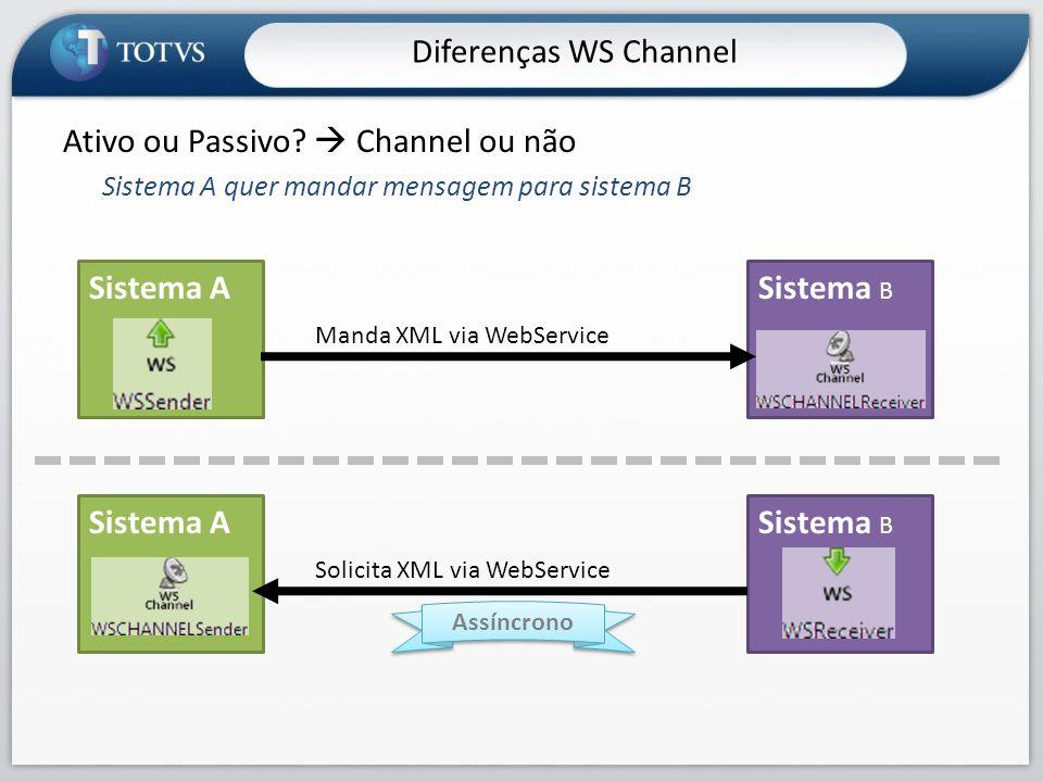 Ativo ou Passivo?  Channel ou não Sistema A quer mandar mensagem para sistema B Sistema ASistema B Manda XML via WebService Sistema ASistema B Solici