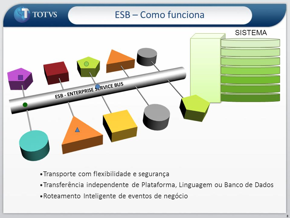 ESB – Como funciona 8 SISTEMA Transporte com flexibilidade e segurança Transferência independente de Plataforma, Linguagem ou Banco de Dados Roteament