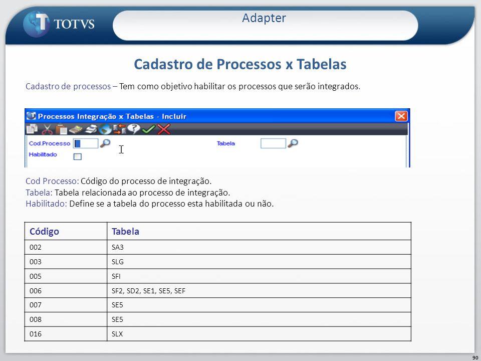 Cadastro de Processos x Tabelas Adapter 90 Cadastro de processos – Tem como objetivo habilitar os processos que serão integrados. Cod Processo: Código