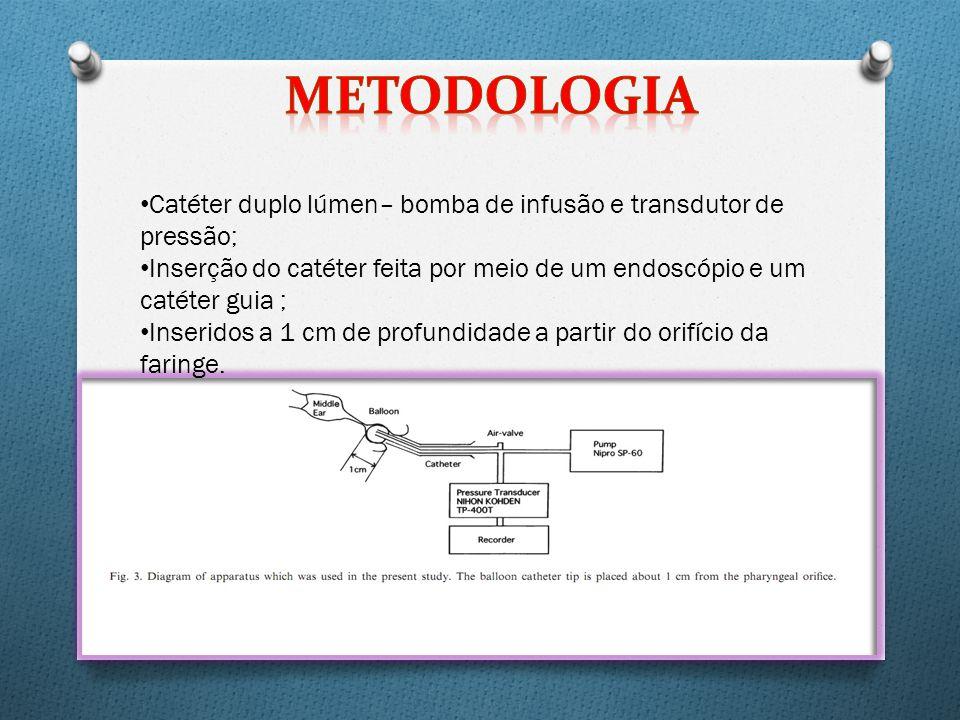 Catéter duplo lúmen– bomba de infusão e transdutor de pressão; Inserção do catéter feita por meio de um endoscópio e um catéter guia ; Inseridos a 1 cm de profundidade a partir do orifício da faringe.