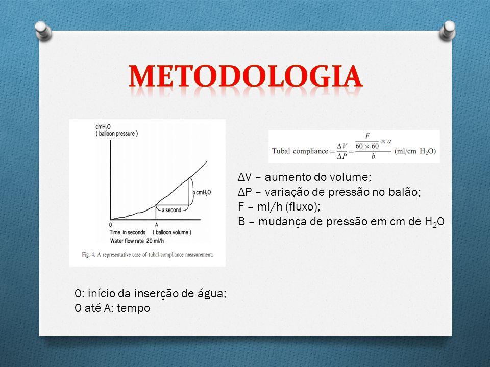 0: início da inserção de água; 0 até A: tempo Δ V – aumento do volume; Δ P – variação de pressão no balão; F – ml/h (fluxo); B – mudança de pressão em cm de H 2 O