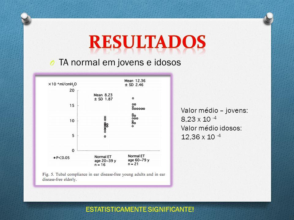 O TA normal em jovens e idosos Valor médio – jovens: 8,23 x 10 -4 Valor médio idosos: 12,36 x 10 -4 ESTATISTICAMENTE SIGNIFICANTE!