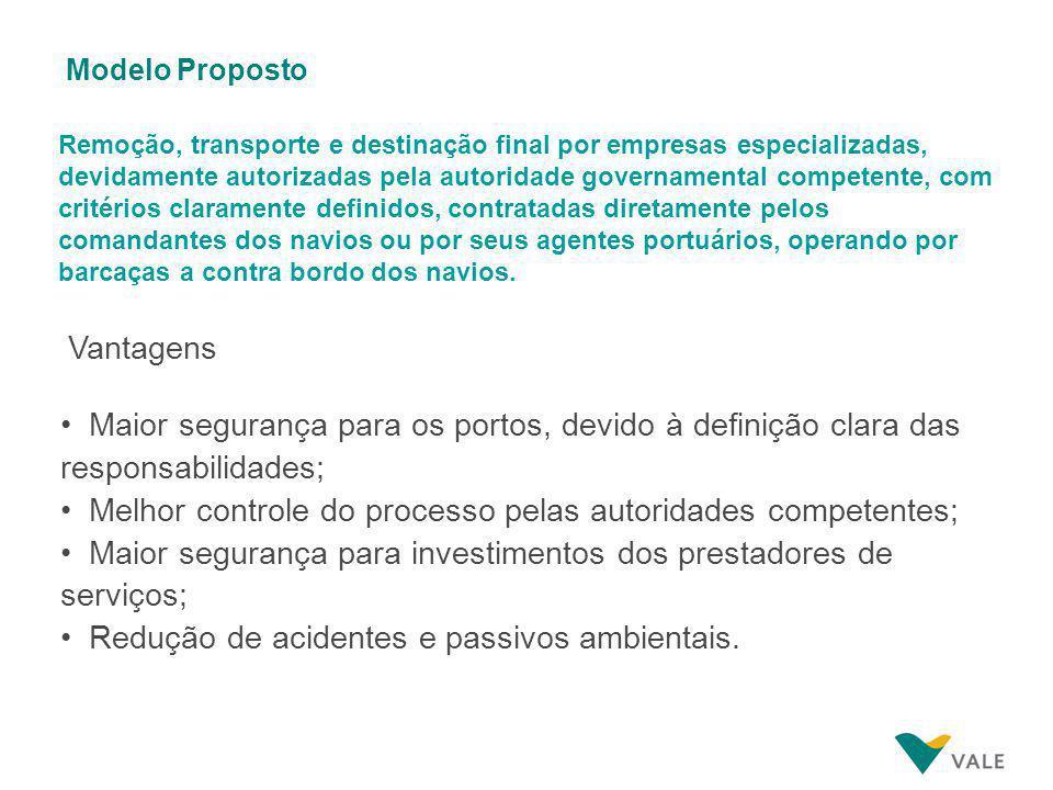 Modelo Proposto Remoção, transporte e destinação final por empresas especializadas, devidamente autorizadas pela autoridade governamental competente,