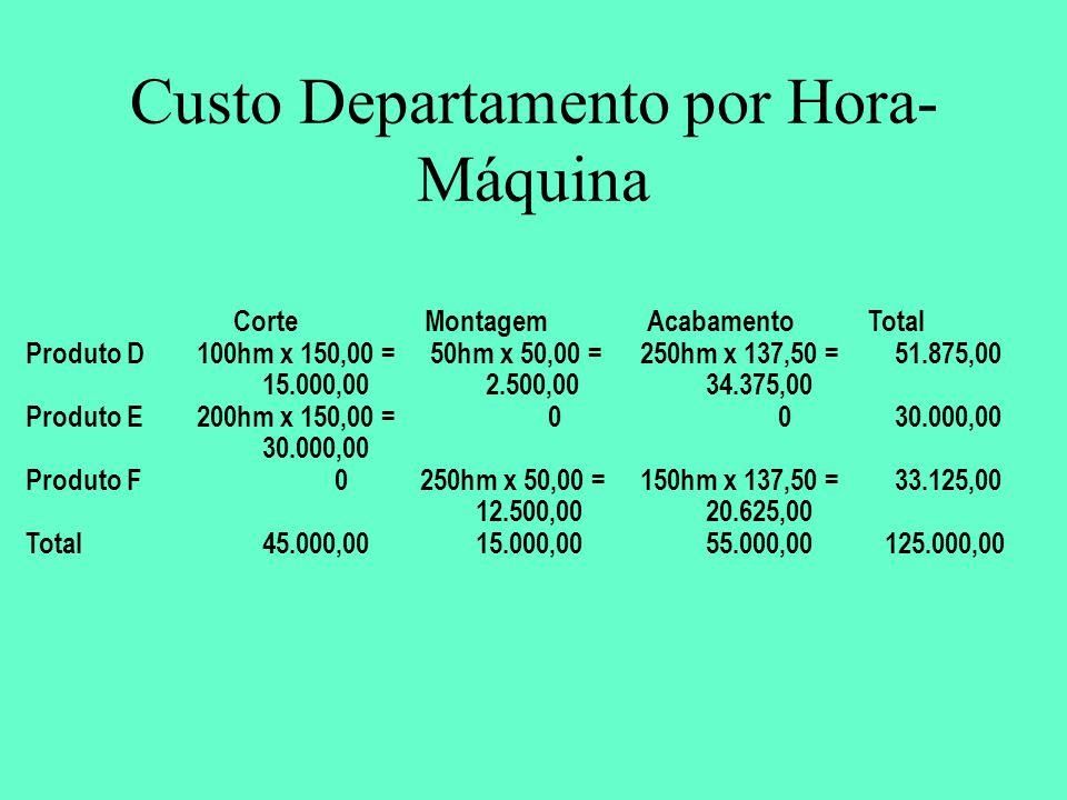 Custo Departamento por Hora- Máquina CorteMontagemAcabamentoTotal Produto D100hm x 150,00 = 15.000,00 50hm x 50,00 = 2.500,00 250hm x 137,50 = 34.375,00 51.875,00 Produto E200hm x 150,00 = 30.000,00 00 Produto F0250hm x 50,00 = 12.500,00 150hm x 137,50 = 20.625,00 33.125,00 Total45.000,0015.000,0055.000,00125.000,00